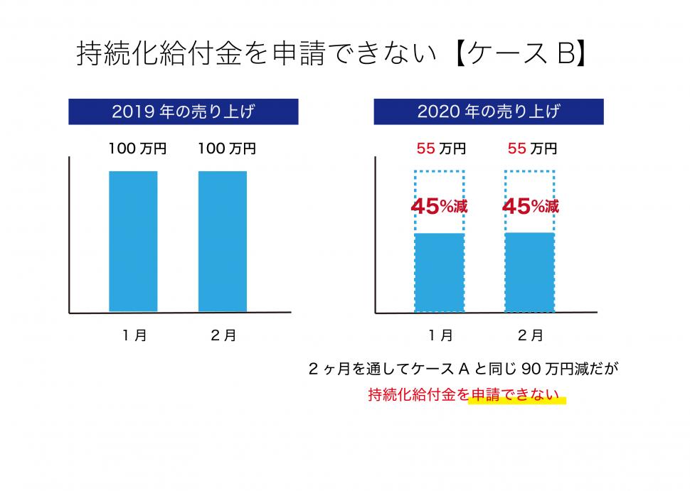 持続化給付金 2020年開業 開業届