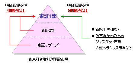 Vol.21 なぜ大阪の「USJ」は東証マザーズへ上場したのか